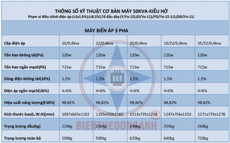 thông số kỹ thuật máy 50kva kiểu hở